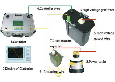 China Very Low Frequency AC Hipot VLF Test Set Electric Cable Fault Tester ISO Approve supplier